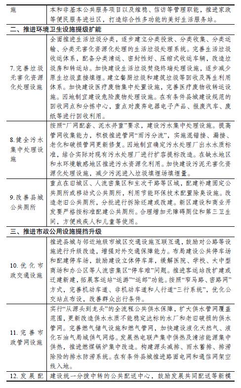 国家发展改革委关于加快开展县城城镇化补短板强弱项工作的通知
