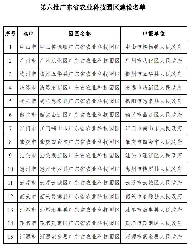 第六批广东省农业科技园区建设名单