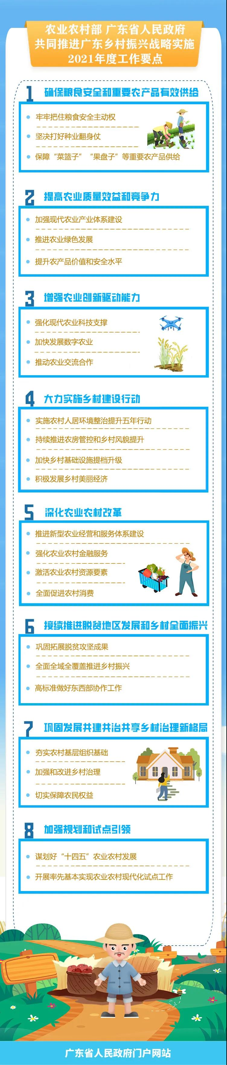 重磅!农业农村部 广东省人民政府共同推进 广东乡村振兴战略实施2021年度工作要点发布